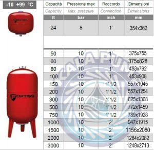 جدول منبع تحت فشار فورتیس Fortiss