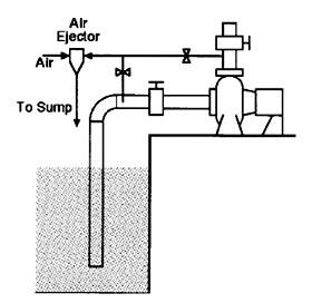 شرايط و وضعيت درمكش پمپ Suction conditions